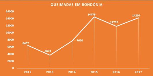 queimadas em Rondônia